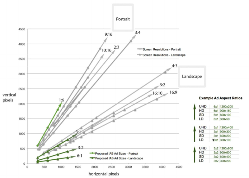 iab-2014-guidelines: aspect ratios versus benchmark screen resolutions