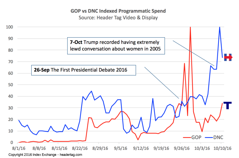 GOP vs DNC Indexed Programmatic Spend