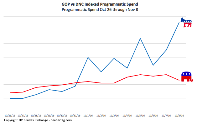 chart of GOP vs DNC ad spend Oct 26 - Nov 8 2016 with DNC spending more