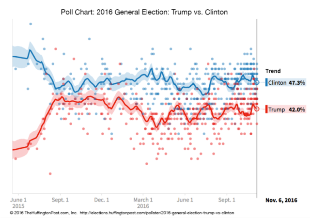 Poll chart: 2016 general election: Trump vs. Clinton with Clinton leading 47.3% vs. 42%